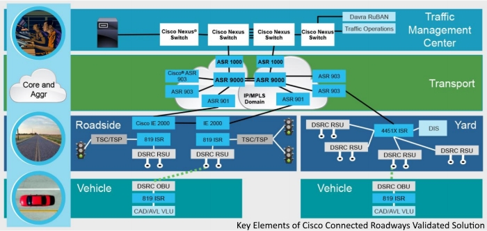 Quanergy, Cisco provide SmartCity connected roadway