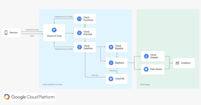 Google launches Cloud IoT Core service out of beta | IOT NETWORK NEWS