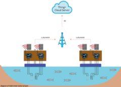 ASM Smart Water