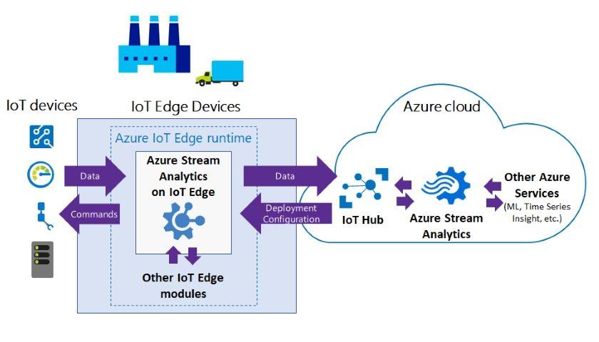 Azure IoT Edge