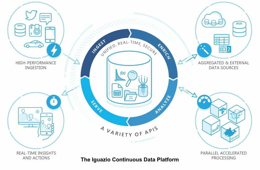 The Iguazio Continuous Data Platform