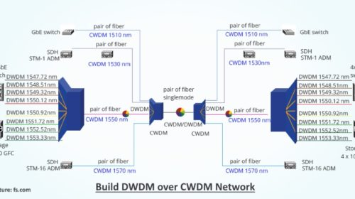 Orange claims to perform the first AI test with Huawei on its DWDM network in Spain