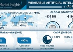 Wearable Artificial Intelligence market