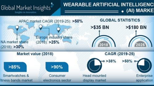 Wearable Artificial Intelligence market to exceed 30% growth by 2025, hitting US$180bn