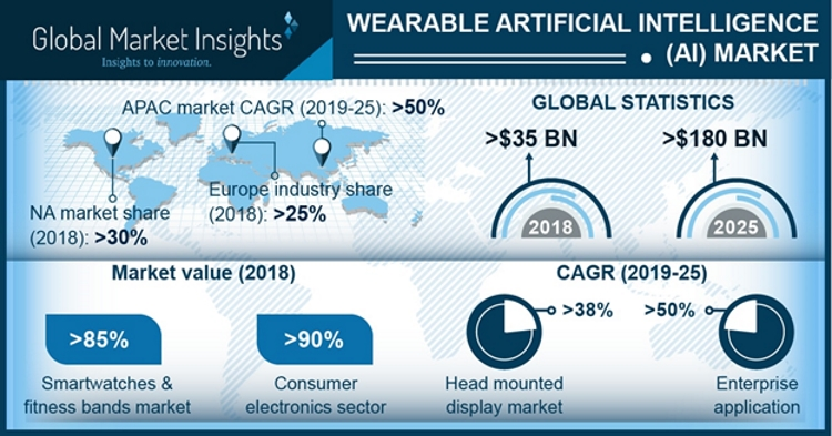 Wearable Artificial Intelligence market