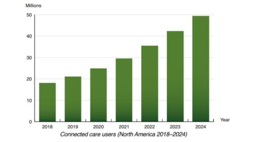 Berg Insight says 18mn North Americans used connected care solutions in 2018