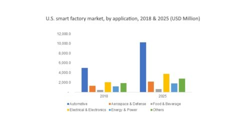 Smart factory market to cross US$155 bn by 2025