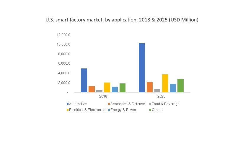 U.S. smart factory market, by application, 2018 & 2025