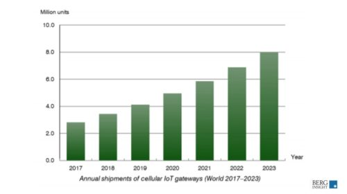 Shipments of cellular IoT gateways to reach 8.0mn by 2023