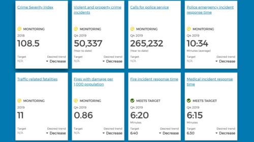 Vancouver introduces performance dashboard