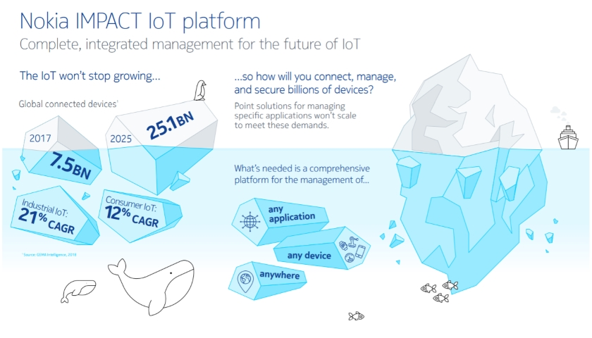 Nokia IMPACT IoT platform