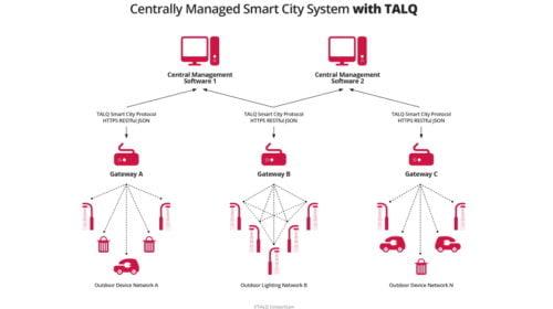 Smart city protocol reaches members' milestone